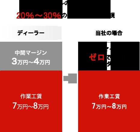 ディーラーレベルの品質そのままに、20~30%のコストダウンを実現